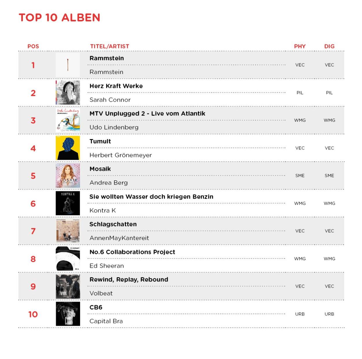 top 10 alben 2019